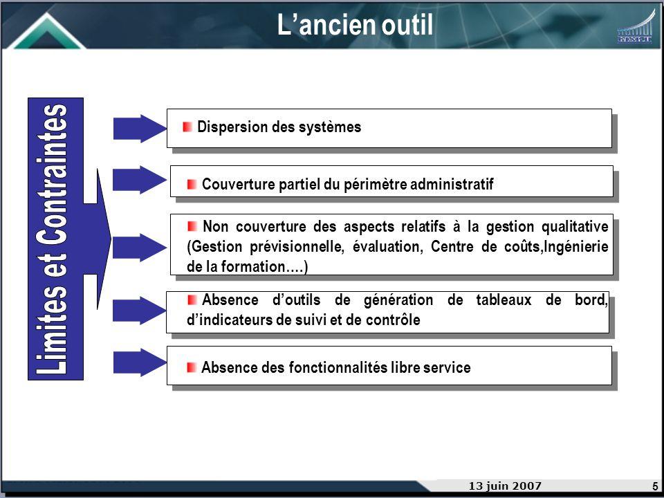 5 13 juin 2007 Lancien outil Dispersion des systèmes Absence doutils de génération de tableaux de bord, dindicateurs de suivi et de contrôle Absence d