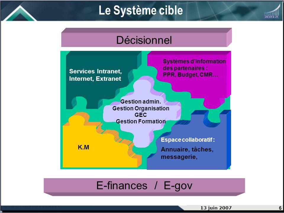 6 13 juin 2007 Décisionnel Systèmes dinformation des partenaires : PPR, Budget, CMR… Services Intranet, Internet, Extranet C K.M Espace collaboratif :