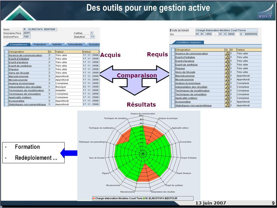 9 13 juin 2007 Résultats - Formation - Redéploiement … Comparaison Requis Acquis Des outils pour une gestion active