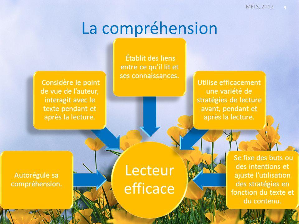 La compréhension MELS, 2012 9 Lecteur efficace Autorégule sa compréhension. Considère le point de vue de lauteur, interagit avec le texte pendant et a
