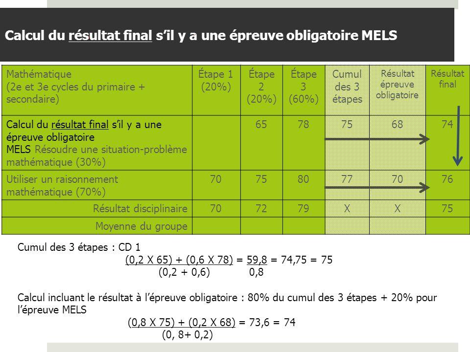 BDGAP-RI- Document de travail Calcul du résultat final sil y a une épreuve locale Mathématique (2e et 3e cycles du primaire + secondaire) Étape 1 (20%) Étape 2 (20%) Étape 3 (60%) Résultat final Cumul des résultats avant lépreuve (70%) Résultat à lépreuve locale (30%) Total Résoudre une situation-problème mathématique (30%) 6570X 69 Utiliser un raisonnement mathématique (70%) 707580858278 Résultat disciplinaire 707277X7674 Moyenne du groupe (0,7 X 80) + (0,3 X 85) = 81,5= 82 Résultat final : (0,2 X 70) + (0,2 X 75) + (0,6 X 82) = 78,2 = 78 %