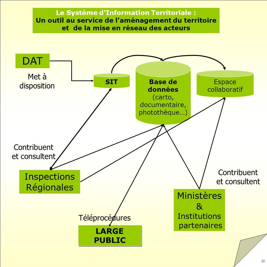 22 DAT SIT Base de données (carto, documentaire, photothèque…) Espace collaboratif Inspections Régionales Ministères & Institutions partenaires LARGE