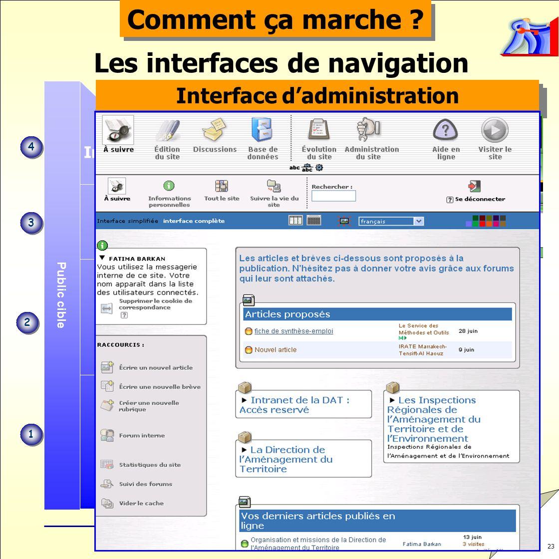 23 Administration Extranet Internet Droits daccès Public cible Intranet Comment ça marche ? Les interfaces de navigation 1 1 2 2 3 3 4 4 Interface Tél