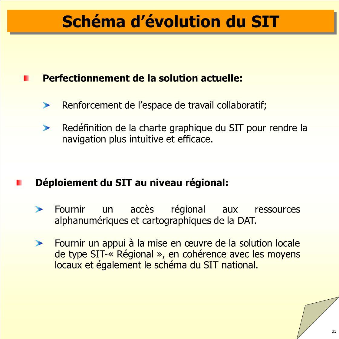 31 Schéma dévolution du SIT Perfectionnement de la solution actuelle: Renforcement de lespace de travail collaboratif; Redéfinition de la charte graph