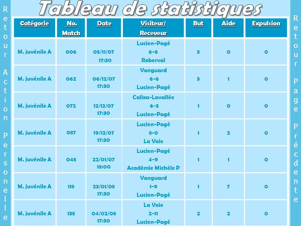 Catégorie No. No.Match Date DateVisiteur/ReceveurButAideExpulsion M.