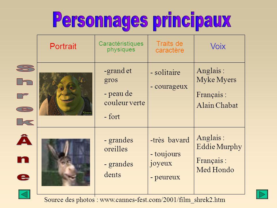 Résumé du film Shrek est un gros ogre côtoyant de nombreux personnages de contes de fées. Alors qu'il vit paisiblement et solitairement dans son maréc