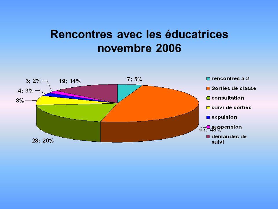 Rencontres avec les éducatrices novembre 2006