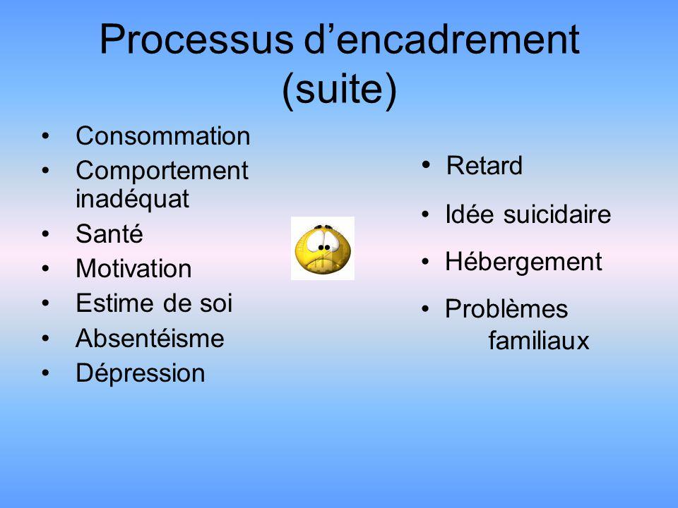 Processus dencadrement (suite) Consommation Comportement inadéquat Santé Motivation Estime de soi Absentéisme Dépression Retard Idée suicidaire Hébergement Problèmes familiaux