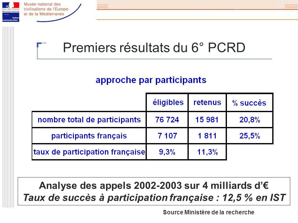 Premiers résultats du 6° PCRD Analyse des appels 2002-2003 sur 4 milliards d Taux de succès à participation française : 12,5 % en IST Source Ministère de la recherche