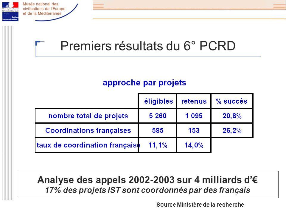Premiers résultats du 6° PCRD Analyse des appels 2002-2003 sur 4 milliards d 17% des projets IST sont coordonnés par des français Source Ministère de la recherche