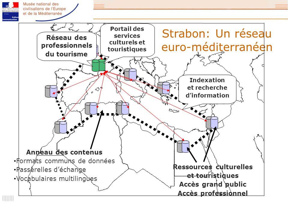 Strabon: Un réseau euro-méditerranéen Portail des services culturels et touristiques Réseau des professionnels du tourisme Anneau des contenus Formats communs de données Passerelles déchange Vocabulaires multilingues Indexation et recherche dinformation Ressources culturelles et touristiques Accès grand public Accès professionnel