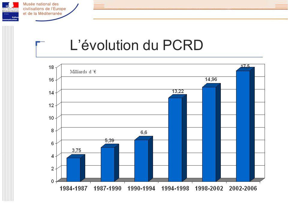 Lévolution du PCRD Milliards d