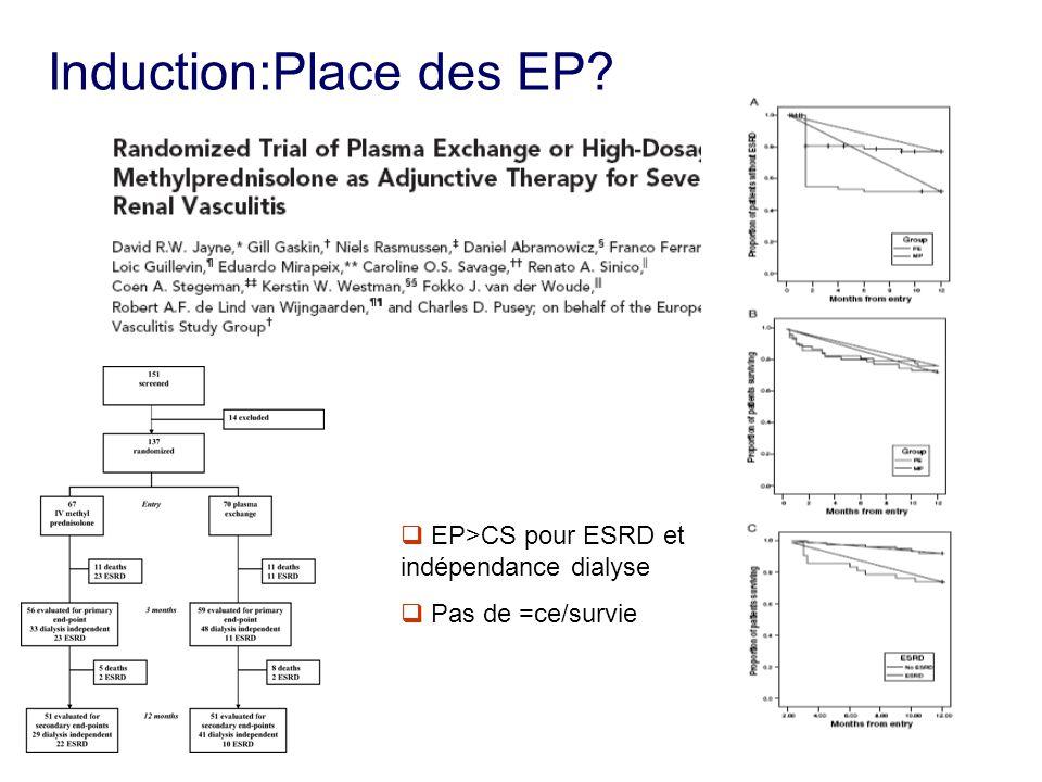 Induction:Place des EP? EP>CS pour ESRD et indépendance dialyse Pas de =ce/survie