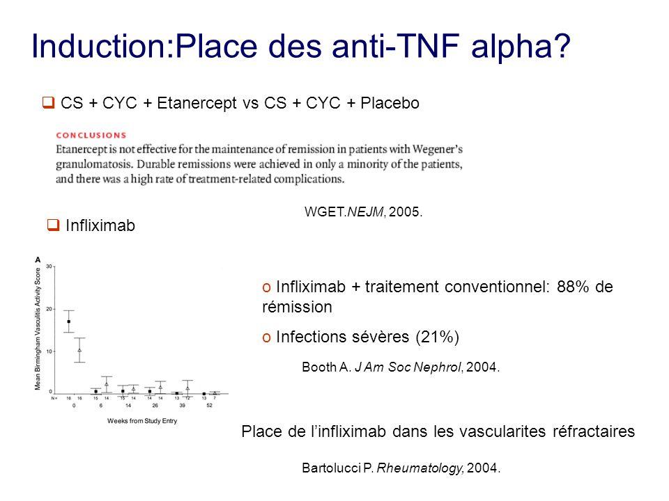 Induction:Place des anti-TNF alpha? CS + CYC + Etanercept vs CS + CYC + Placebo WGET.NEJM, 2005. Infliximab o Infliximab + traitement conventionnel: 8