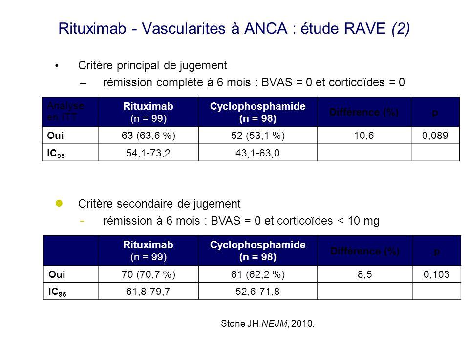 Rituximab - Vascularites à ANCA : étude RAVE (2) Critère principal de jugement –rémission complète à 6 mois : BVAS = 0 et corticoïdes = 0 Analyse en I