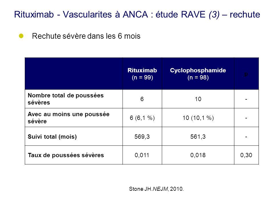 Rituximab - Vascularites à ANCA : étude RAVE (3) – rechute ACR 2009 - Daprès Stone (550) Rituximab (n = 99) Cyclophosphamide (n = 98) p Nombre total d