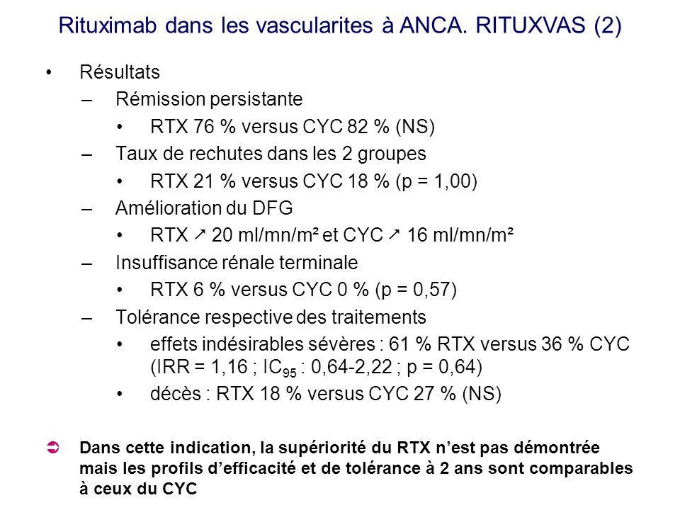 Résultats –Rémission persistante RTX 76 % versus CYC 82 % (NS) –Taux de rechutes dans les 2 groupes RTX 21 % versus CYC 18 % (p = 1,00) –Amélioration