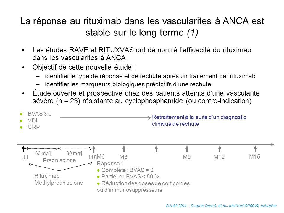 La réponse au rituximab dans les vascularites à ANCA est stable sur le long terme (1) Les études RAVE et RITUXVAS ont démontré lefficacité du rituxima
