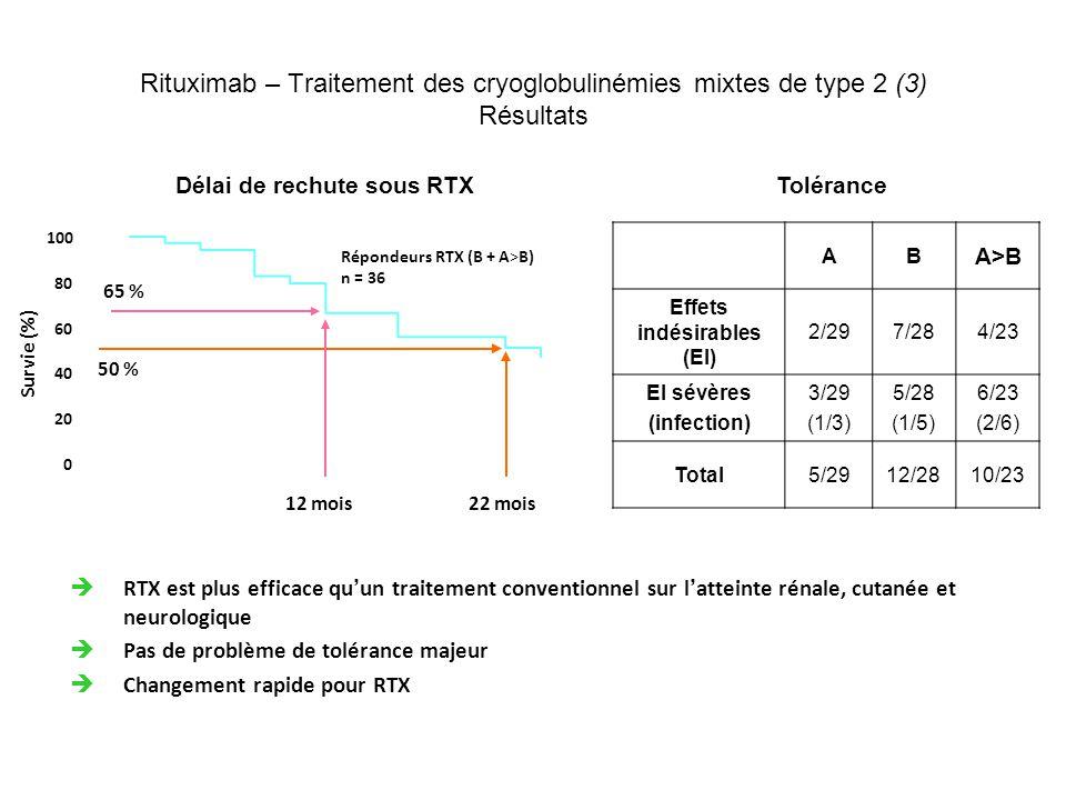 Rituximab – Traitement des cryoglobulinémies mixtes de type 2 (3) Résultats 100 80 60 40 20 0 Répondeurs RTX (B + A>B) n = 36 Délai de rechute sous RT