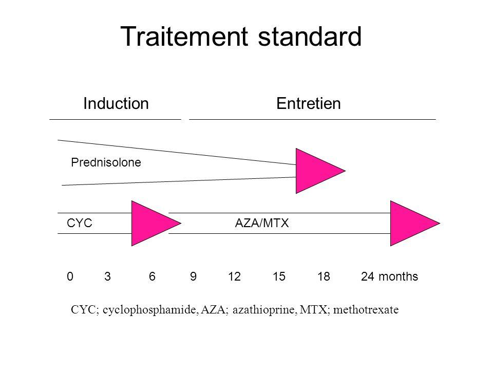 Traitement standard CYCAZA/MTX 0 3 6 9 12 15 18 24 months Prednisolone CYC; cyclophosphamide, AZA; azathioprine, MTX; methotrexate InductionEntretien