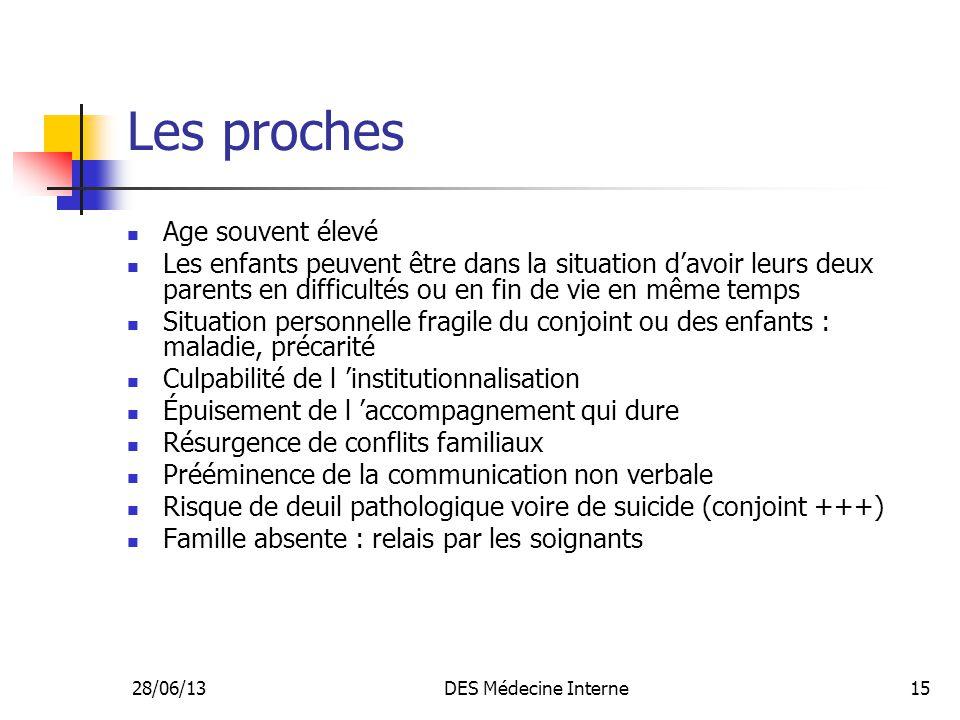 28/06/13DES Médecine Interne15 Les proches Age souvent élevé Les enfants peuvent être dans la situation davoir leurs deux parents en difficultés ou en