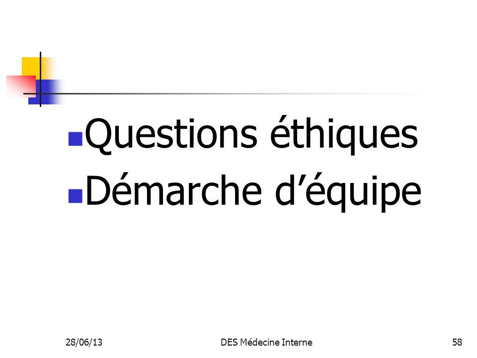 28/06/13DES Médecine Interne58 Questions éthiques Démarche déquipe