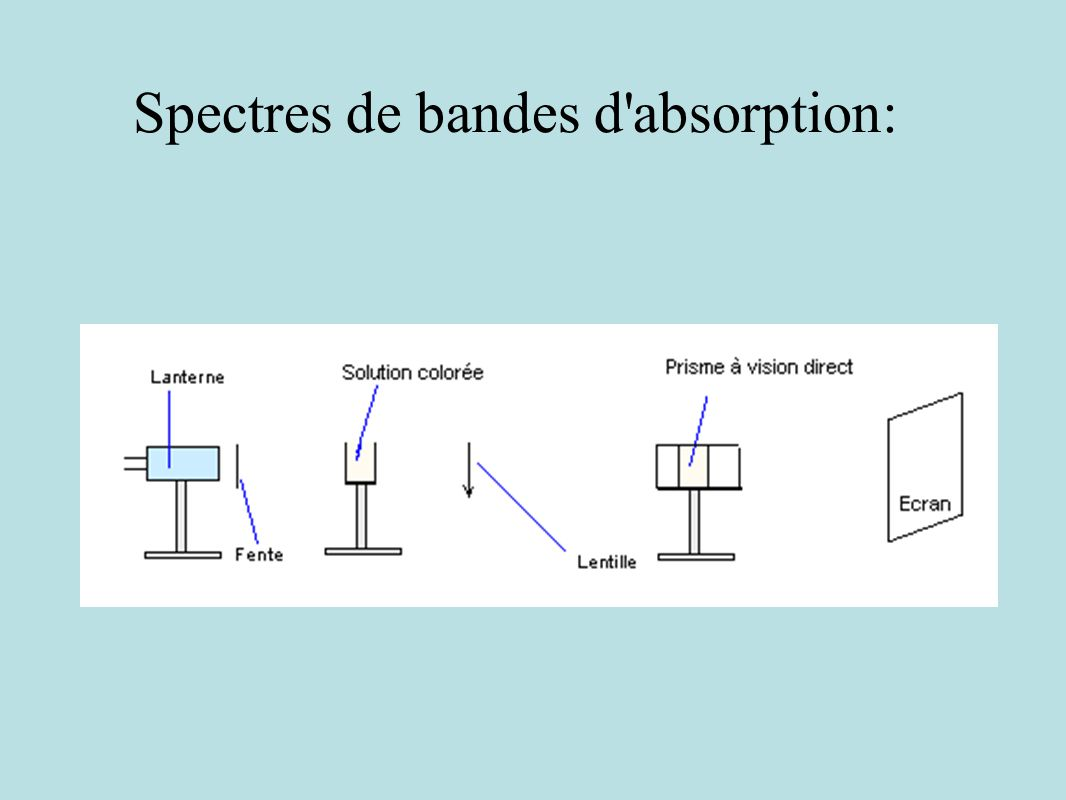 Spectres de bandes d absorption: