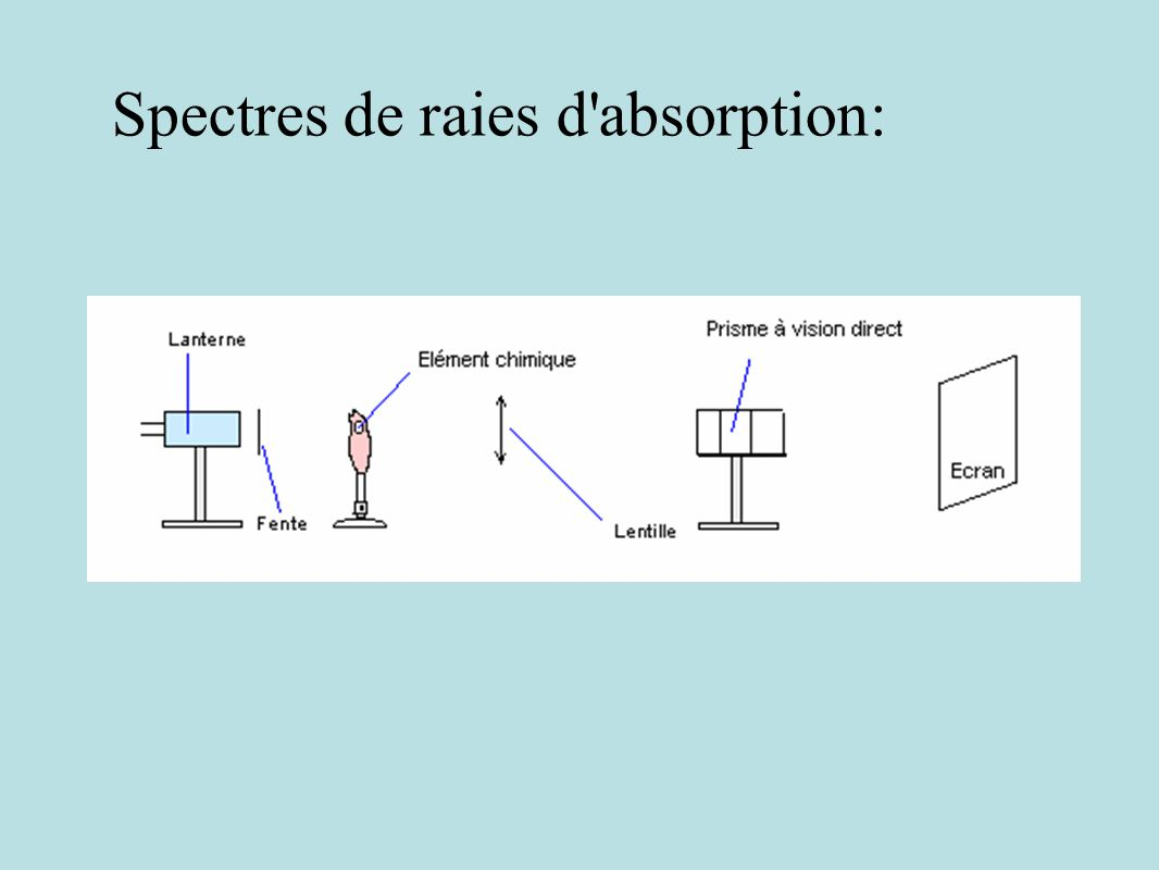 Spectres de raies d absorption: