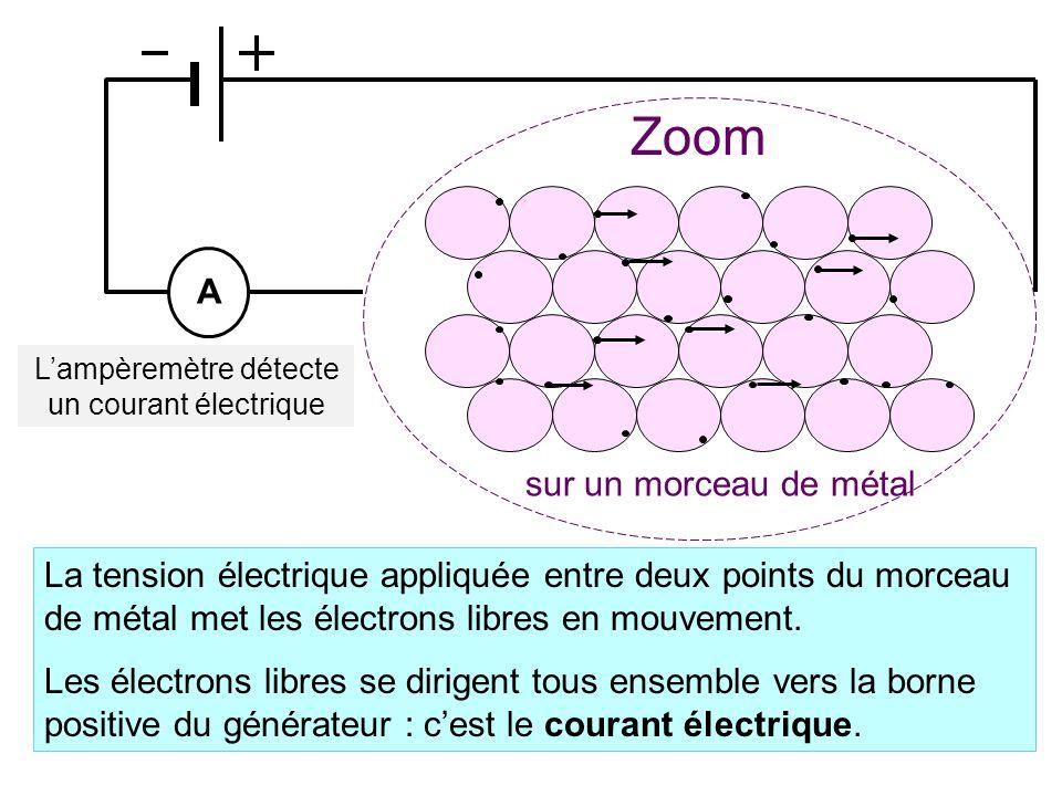sur un morceau de métal Zoom La tension électrique appliquée entre deux points du morceau de métal met les électrons libres en mouvement.