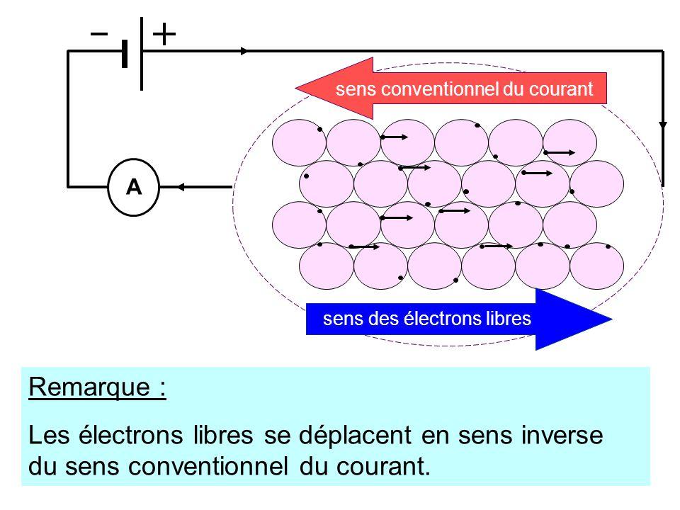 A sens des électrons libres sens conventionnel du courant Remarque : Les électrons libres se déplacent en sens inverse du sens conventionnel du courant.