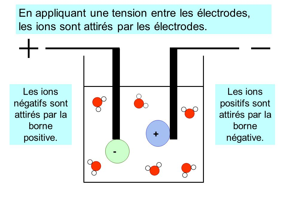 + - En appliquant une tension entre les électrodes, les ions sont attirés par les électrodes.