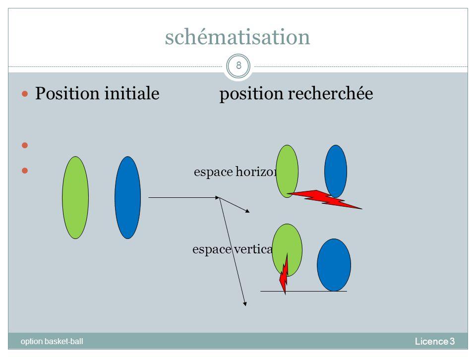 schématisation Licence 3 option basket-ball 8 Position initiale position recherchée espace horizontal espace vertical