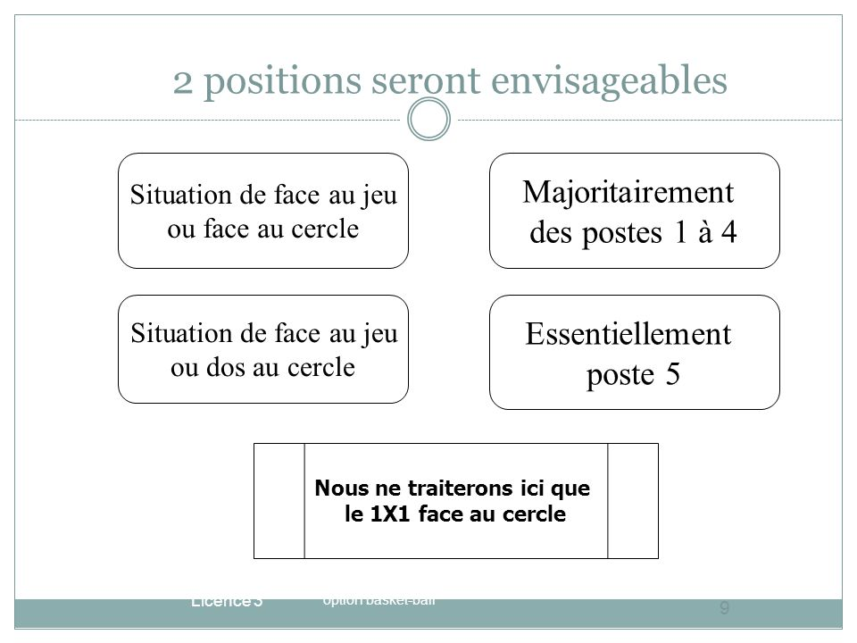 2 positions seront envisageables Licence 3 option basket-ball 9 Situation de face au jeu ou face au cercle Situation de face au jeu ou dos au cercle M