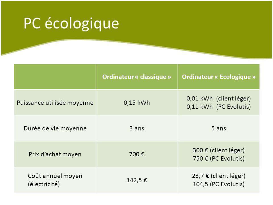 PC écologique Ordinateur « classique »Ordinateur « Ecologique » Puissance utilisée moyenne0,15 kWh 0,01 kWh (client léger) 0,11 kWh (PC Evolutis) Duré