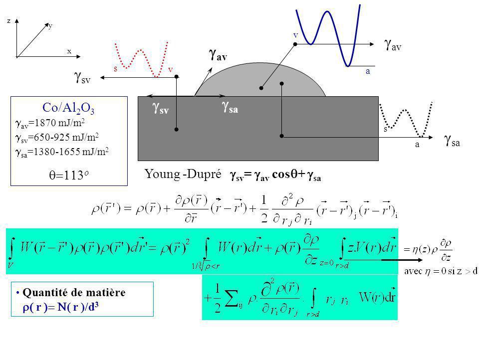 Quantité de matière r ( r )/d 3 a av v sa a s av v sv s sa Young -Dupré sv = av cos + sa Co/Al 2 O 3 av =1870 mJ/m 2 sv =650-925 mJ/m 2 sa =1380-1655