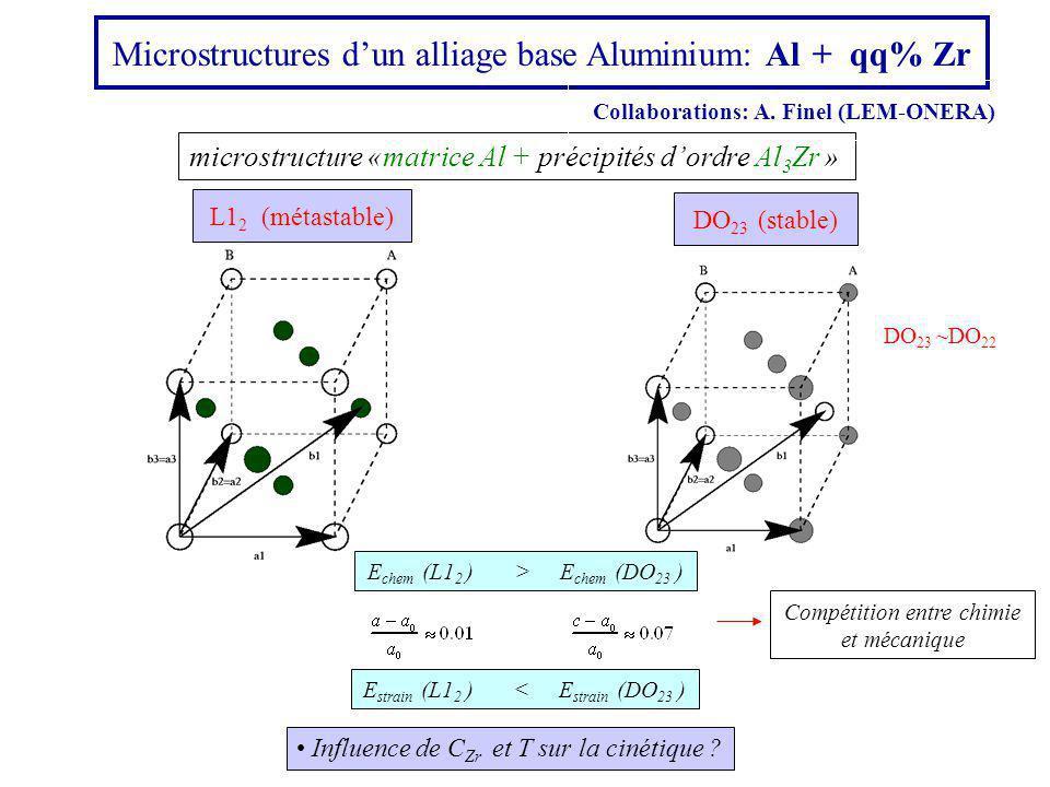 Microstructures dun alliage base Aluminium: Al + qq% Zr DO 23 (stable) L1 2 (métastable) microstructure «matrice Al + précipités dordre Al 3 Zr » Influence de C Zr et T sur la cinétique .