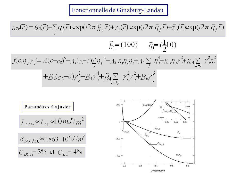 Fonctionnelle de Ginzburg-Landau Paramètres à ajuster