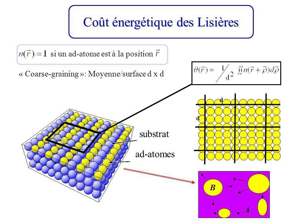 « Coarse-graining »: Moyenne/surface d x d substrat ad-atomes B A Coût énergétique des Lisières si un ad-atome est à la position d d