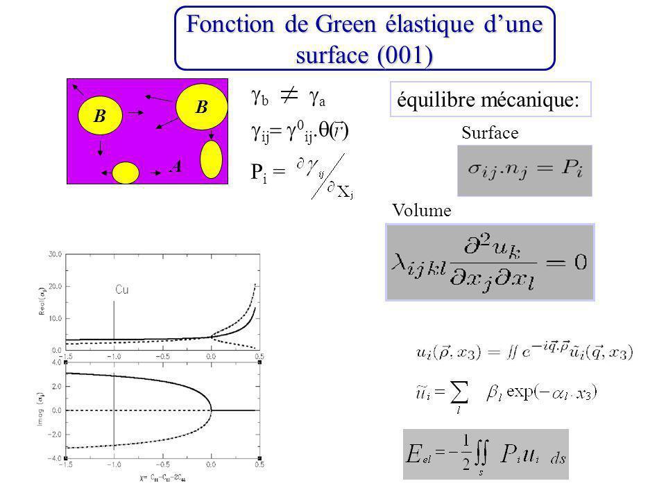 Fonction de Green élastique dune surface (001) B A équilibre mécanique: Surface Volume b a ij ij P i = B