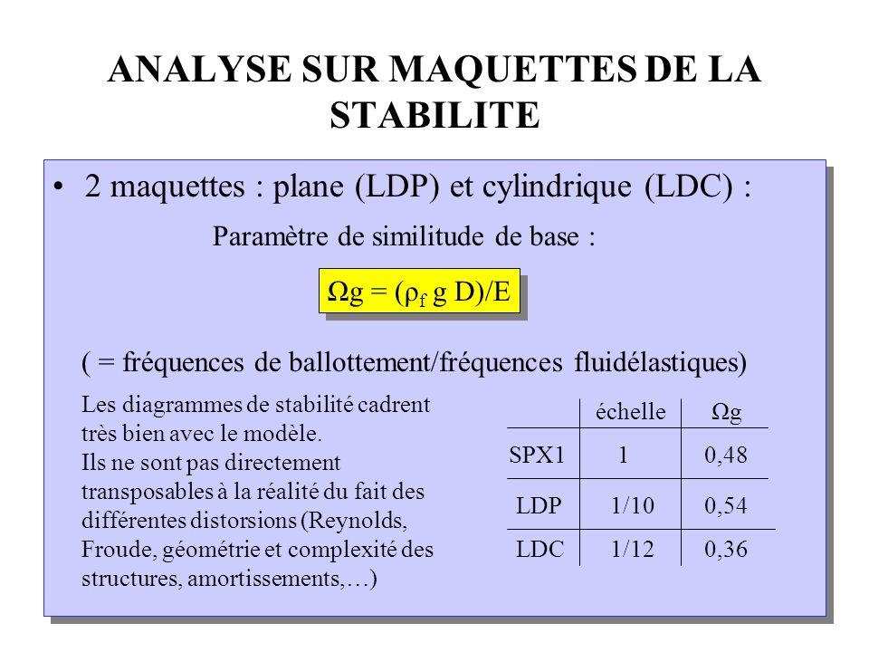 ANALYSE SUR MAQUETTES DE LA STABILITE 2 maquettes : plane (LDP) et cylindrique (LDC) : Paramètre de similitude de base : ( = fréquences de ballottement/fréquences fluidélastiques) 2 maquettes : plane (LDP) et cylindrique (LDC) : Paramètre de similitude de base : ( = fréquences de ballottement/fréquences fluidélastiques) Ωg = (ρ f g D)/E Les diagrammes de stabilité cadrent très bien avec le modèle.