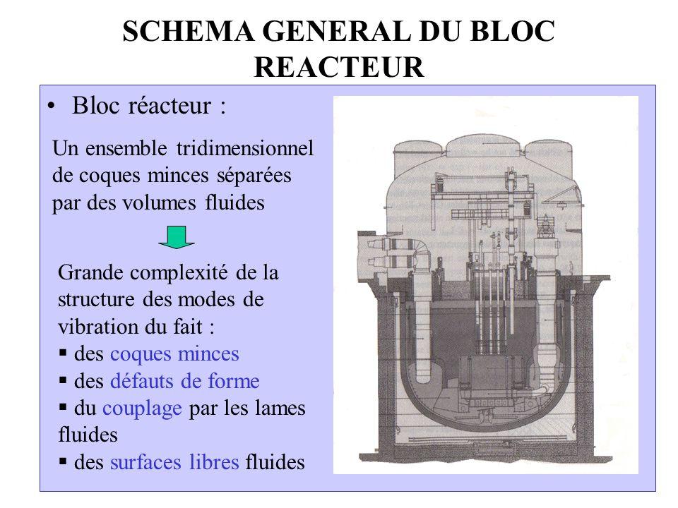 SCHEMA GENERAL DU BLOC REACTEUR Bloc réacteur : Un ensemble tridimensionnel de coques minces séparées par des volumes fluides Grande complexité de la structure des modes de vibration du fait : des coques minces des défauts de forme du couplage par les lames fluides des surfaces libres fluides