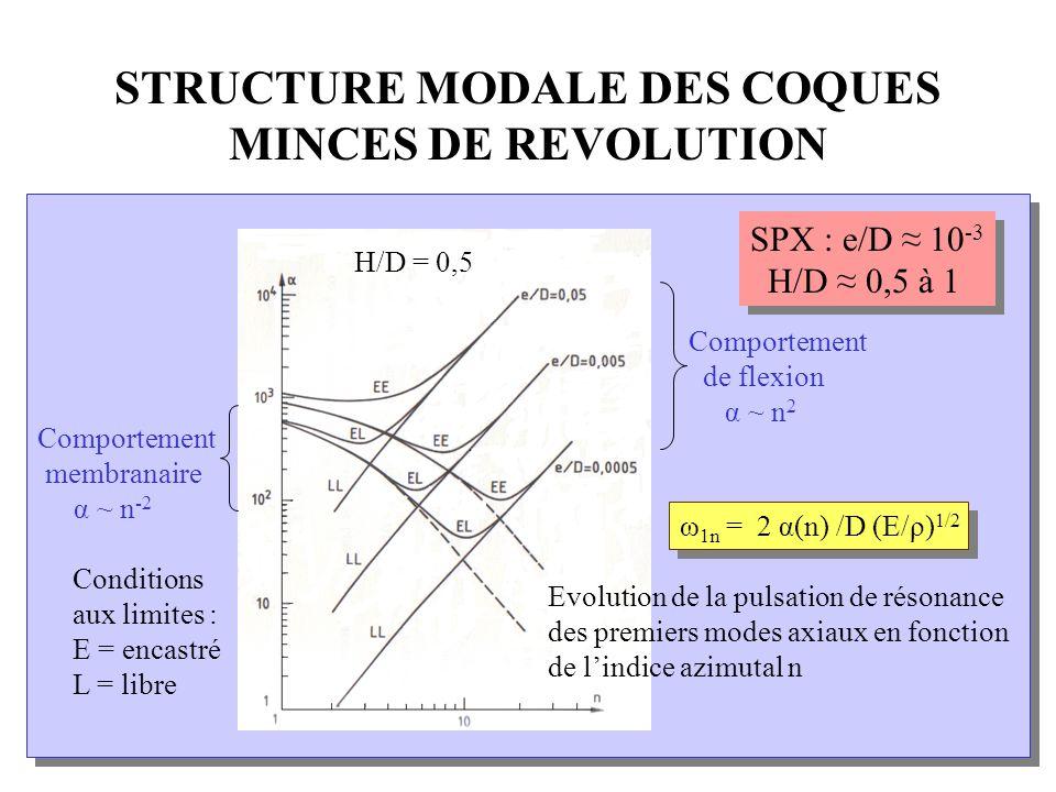 INSTABILITE DU DEVERSOIR Schéma du mécanisme : stableinstable 123 Bord du déversoir