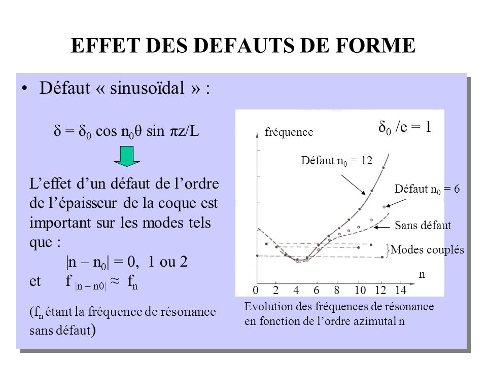 EFFET DES DEFAUTS DE FORME Défaut « sinusoïdal » : δ = δ 0 cos n 0 θ sin πz/L Sans défaut Défaut n 0 = 6 Défaut n 0 = 12 n 24608101214 fréquence Evolution des fréquences de résonance en fonction de lordre azimutal n δ 0 /e = 1 Modes couplés Leffet dun défaut de lordre de lépaisseur de la coque est important sur les modes tels que : |n – n 0 | = 0, 1 ou 2 et f |n – n0| f n (f n étant la fréquence de résonance sans défaut )