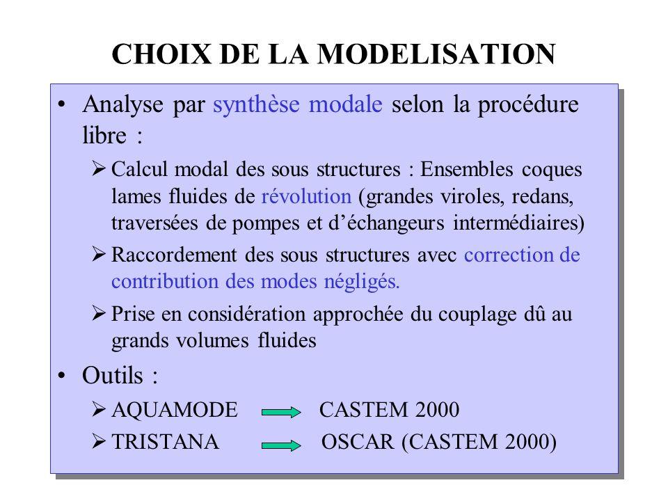 ANALYSE SUR SITE DE LA STABILITE Courbes limites plus compliquées mais limites globales bien représentées par le modèle : Q H