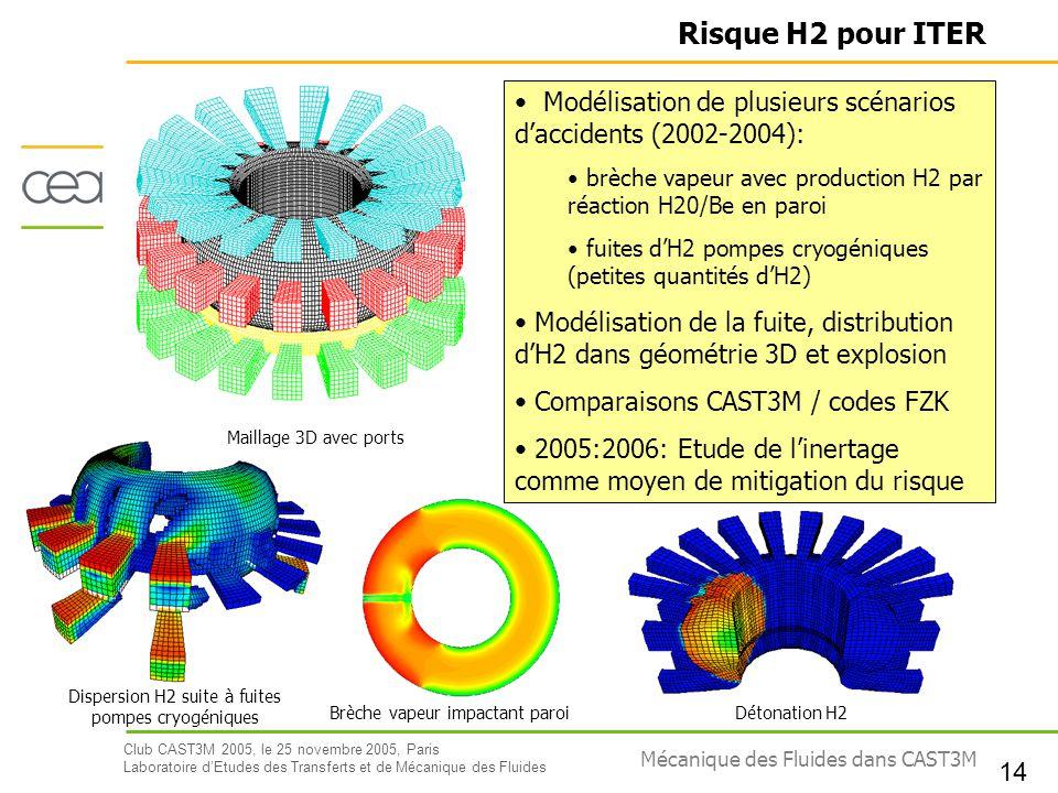 Club CAST3M 2005, le 25 novembre 2005, Paris Laboratoire dEtudes des Transferts et de Mécanique des Fluides 14 Mécanique des Fluides dans CAST3M Modél