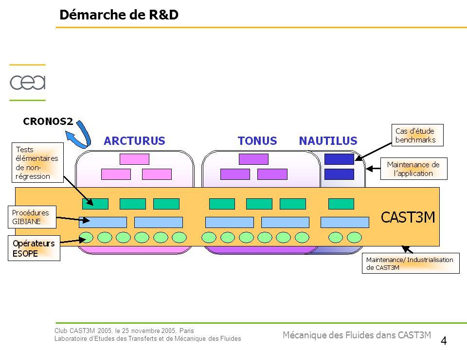 Club CAST3M 2005, le 25 novembre 2005, Paris Laboratoire dEtudes des Transferts et de Mécanique des Fluides 4 Mécanique des Fluides dans CAST3M Démarc
