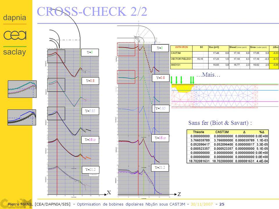 Pierre MANIL [CEA/DAPNIA/SIS] – Optimisation de bobines dipolaires Nb 3 Sn sous CAST3M – 30/11/2007 – 25 Y= 0 Y= 21.2 Y= 16.