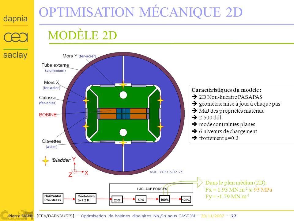Pierre MANIL [CEA/DAPNIA/SIS] – Optimisation de bobines dipolaires Nb 3 Sn sous CAST3M – 30/11/2007 – 27 Caractéristiques du modèle : 2D Non-linéaire PASAPAS géométrie mise à jour à chaque pas MàJ des propriétés matériau 2 500 ddl mode contraintes planes 6 niveaux de chargement frottement µ=0.3 OPTIMISATION MÉCANIQUE 2D Dans le plan médian (2D): Fx = 1.93 MN.m -1 ie 95 MPa Fy = -1.79 MN.m -1 MODÈLE 2D SMC : VUE CATIA V5