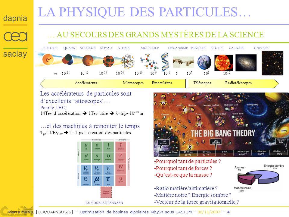 Pierre MANIL [CEA/DAPNIA/SIS] – Optimisation de bobines dipolaires Nb 3 Sn sous CAST3M – 30/11/2007 – 4 LA PHYSIQUE DES PARTICULES… … AU SECOURS DES GRANDS MYSTÈRES DE LA SCIENCE …FUTURE… QUARK NUCLEON NOYAU ATOME MOLECULE ORGANISME PLANETE ETOILE GALAXIE UNIVERS m 10 -18 10 -15 10 -14 10 -10 10 -10 10 -9 10 -1 1 10 7 10 9 10 16 Accélérateurs Microscopes Binoculaires Téléscopes Radiotéléscopes Les accélérateurs de particules sont dexcellents attoscopes… Pour le LHC: 14Tev daccélération 1Tev utile λ=h/p~10 -18 m …et des machines à remonter le temps T µs =1/E² Gev T~1 ps = création des particules LE MODELE STANDARD - Pourquoi tant de particules .