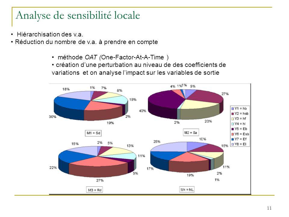 11 méthode OAT (One-Factor-At-A-Time ) création dune perturbation au niveau de des coefficients de variations et on analyse limpact sur les variables de sortie Analyse de sensibilité locale Hiérarchisation des v.a.